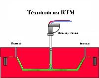 Технология RTM